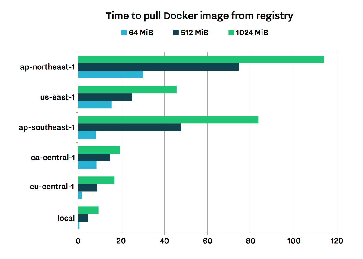 Time needed to pull Docker image from registry